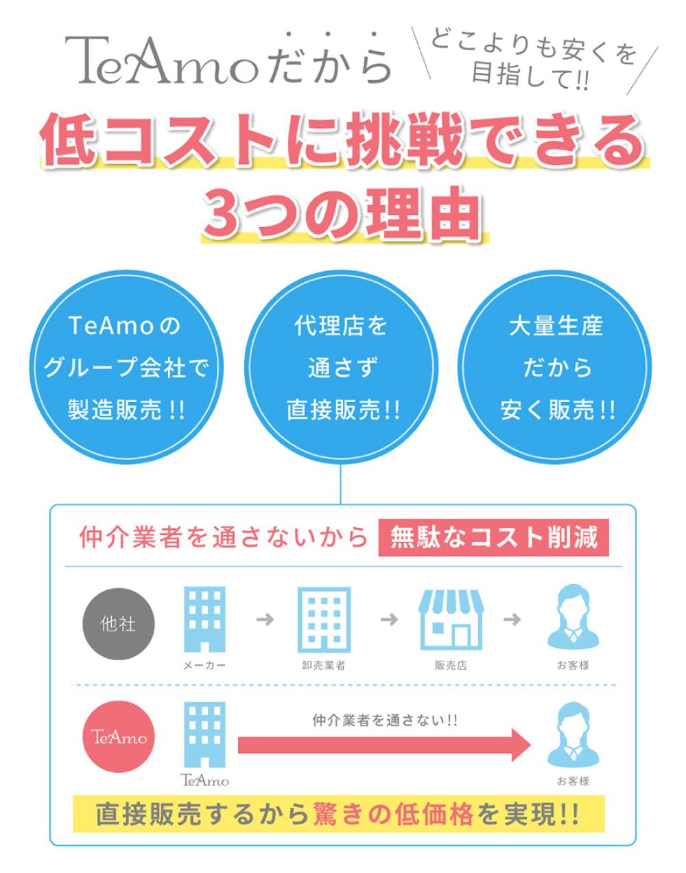 どこよりも安くを目指して!!TeAmoだから低コストに挑戦できる3つの理由 TeAmoのグループ会社で製造販売!! 代理店を通さず直接販売!! 大量生産だから安く販売!! 仲介業者を通さないから無駄なコスト削減 直接販売するから驚きの低価格を実現!!