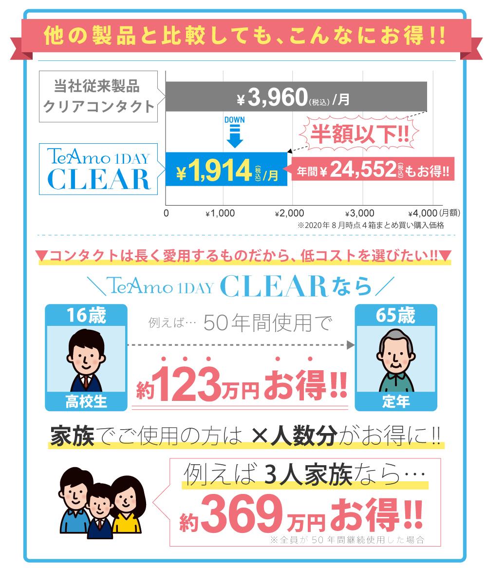 他の製品と比較しても、こんなにお得!! 当社従来製品クリアコンタクト\3,360+税/月 TeAmo1DAY CLEAR\1,600+税/月 半額以下!!年間\21,120+税もお得!! コンタクトは長く愛用するものだから、低コストを選びたい!! TeAmo1DAY CLEARなら例えば50年間私用で約105万円お得!! 家族でご使用の方は×人数分がお得に!! 例えば3人家族なら約315万円お得!!※全員が50年間継続使用した場合