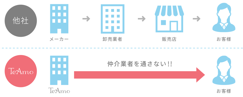 TeAmo低コストの説明図